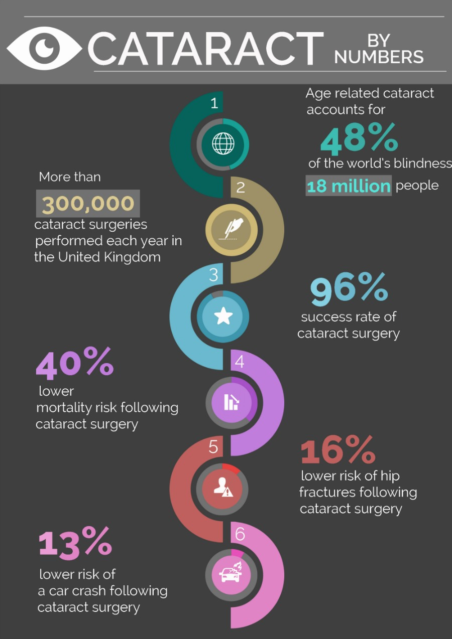 Cataract by numbers