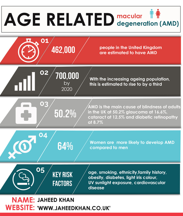 Facts & Figures about Age Related Macular Degeneration