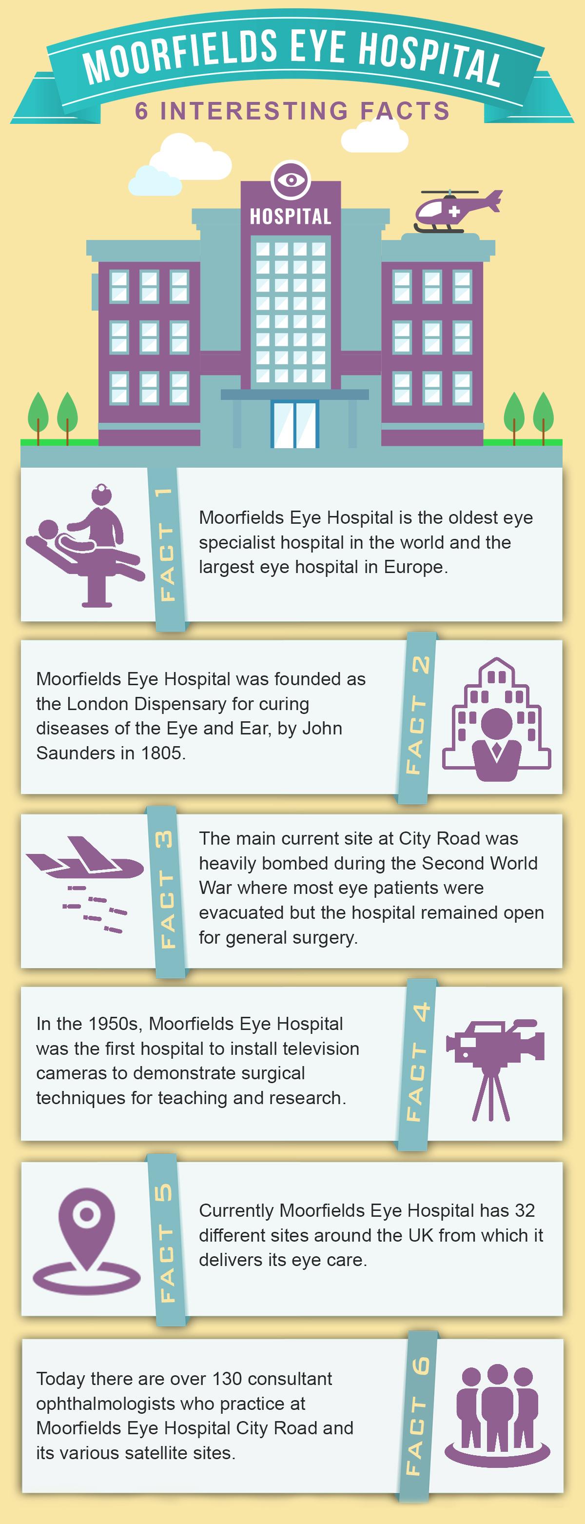 Moorfields Eye Hospital Facts